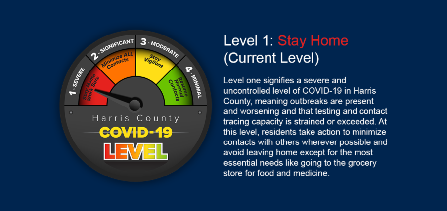 "Gauge reading ""Harris County COVID-19 Threat Level 1"" indicating red."